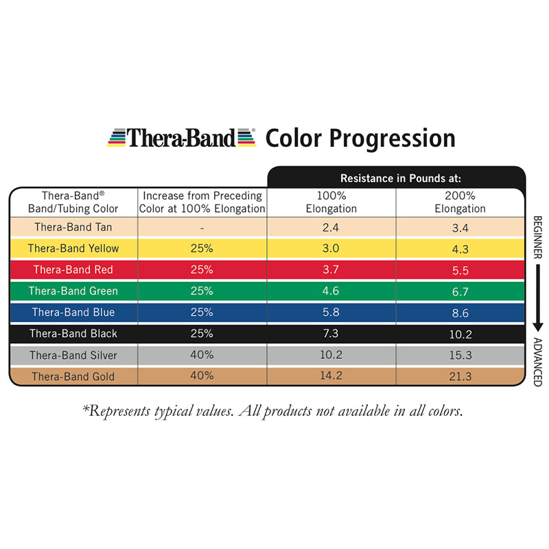 TheraBand® Exercise Bands 5,50m - Red - Medium (Ελαστικός Ιμάντας Άσκησης) 20030