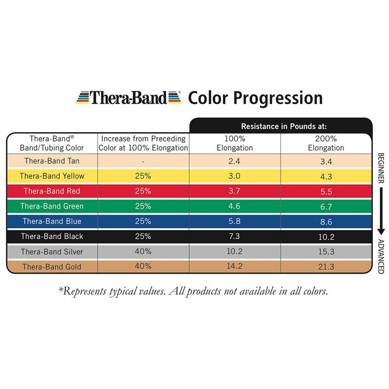 TheraBand® Exercise Bands 5,50m - Gold - Max (Ελαστικός Ιμάντας Άσκησης) 20080